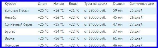 Курорты Болгарии - цены и погода