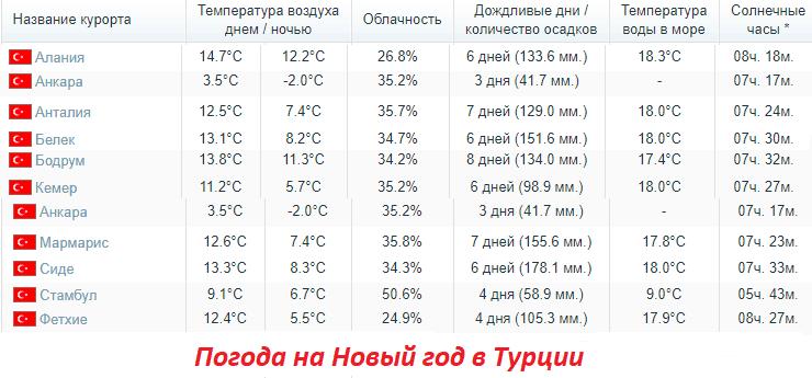 Погода на турецких курортах в Новый год