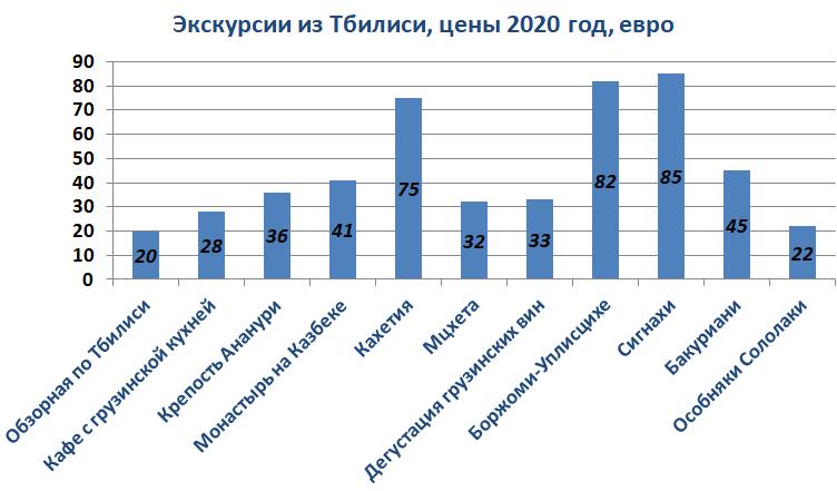 Экскурсии по Тбилиси - цены 2020