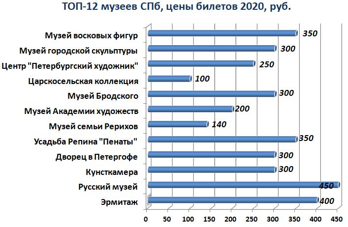 Лучшие музеи Санкт-Петербурга - цены билетов 2020