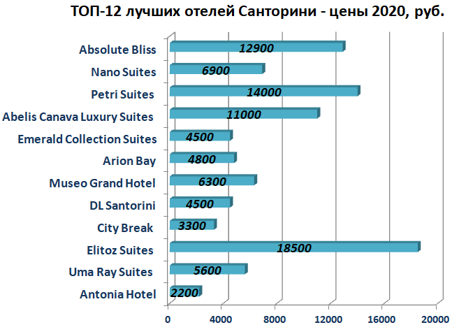 Лучшие отели Санторини в 2020 году - цены