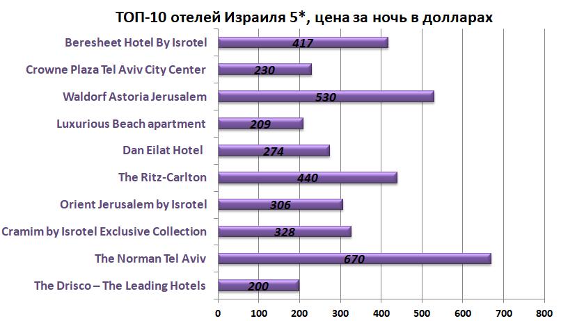 Отели Израиля 5 звезд - цена за ночь