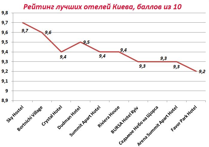 Рейтинг лучших отелей Киева
