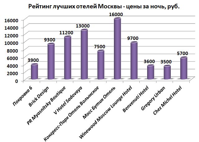 Рейтинг лучших отелей Москвы - цены