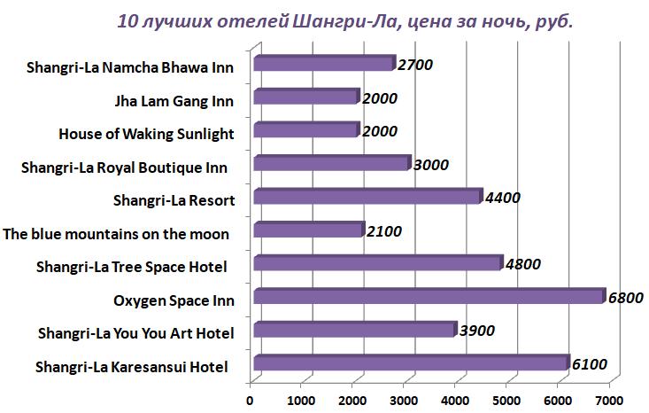 Шангри-Ла отели и цены 2020