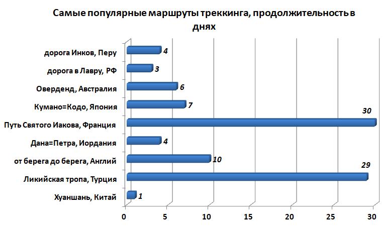 Самые популярные маршруты для треккинга