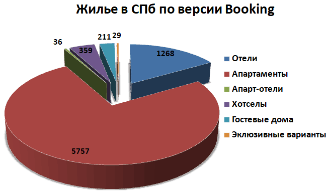 Жилье в Санкт-Петербурге - отели, апартаменты, апарт-отели