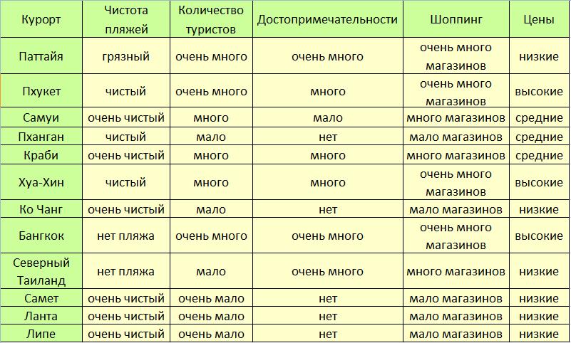 Сравнение курортов Тайланда - таблица