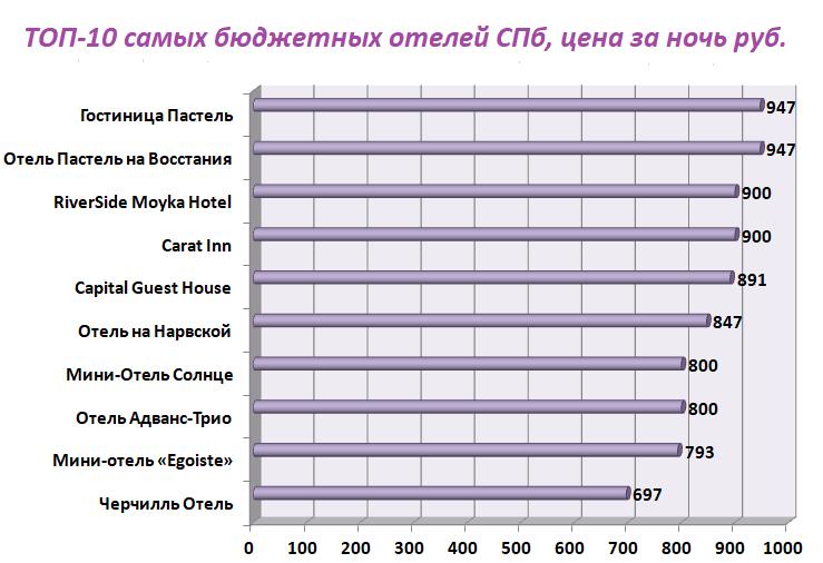 ТОП-10 недорогих отелей СПб с ценами за ночь