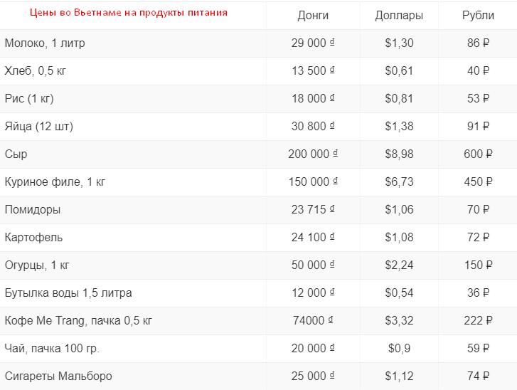 Цены во Вьетнаме на продукты питания