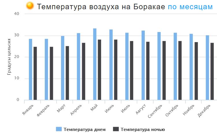 Температура воздуха на Боракае по месяцам