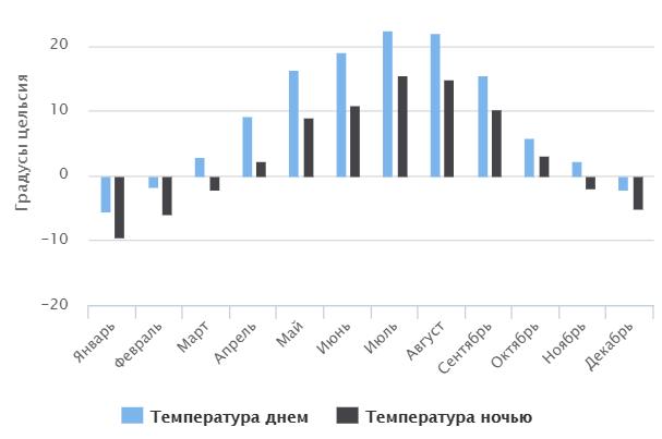 Температура воздуха по месяцам в Санкт-Петербурге