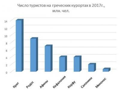 Число туристов нв греческих курортах в 2017 году