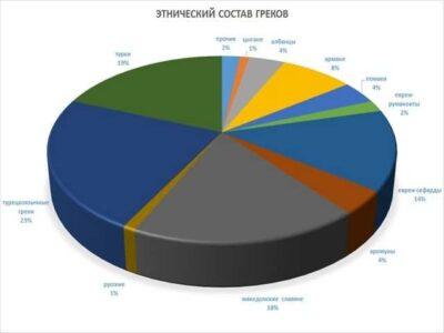 Этнический состав греческой нации