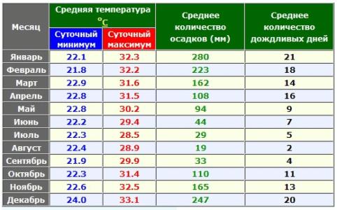 Средняя температура по месяцам