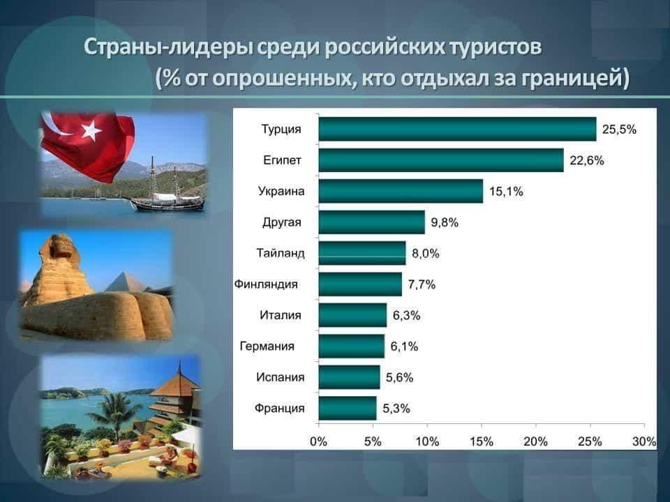 Предпочтения российских туристов - Финляндия