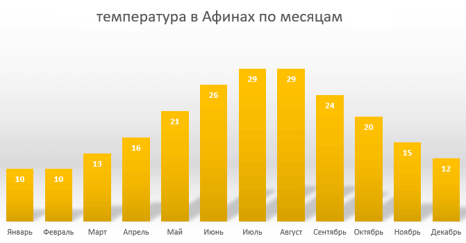 Сезон отдыха в Афинах - температура воздуха по месяцам